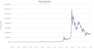 BTC market capitalization in USD (Data source: Blockchain.info)