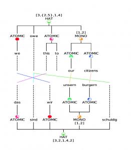 Grafische Veranschaulichung eines Übersetzungsprozesses zwischen Deutsch und Englisch