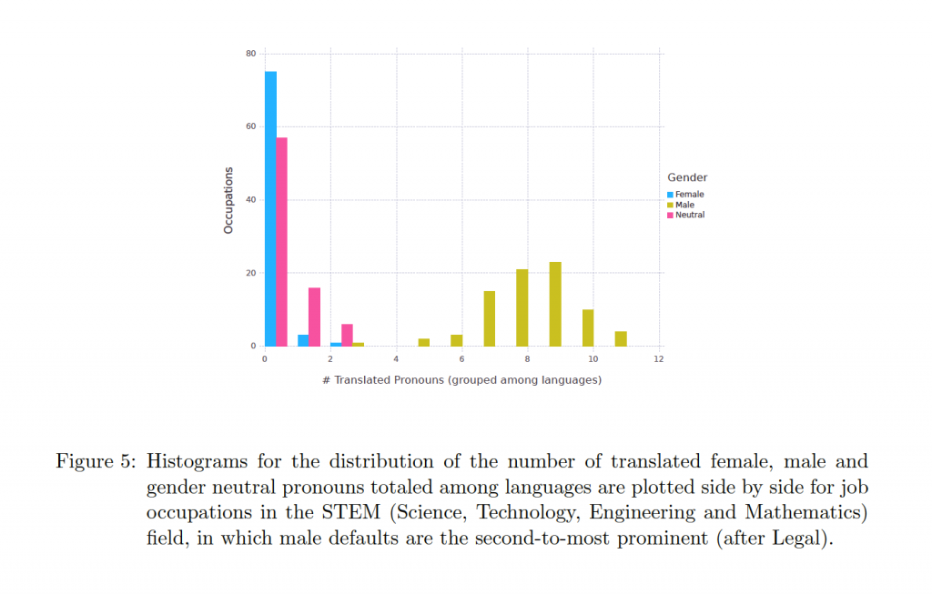 Gender bias in NMT in terms of occupations